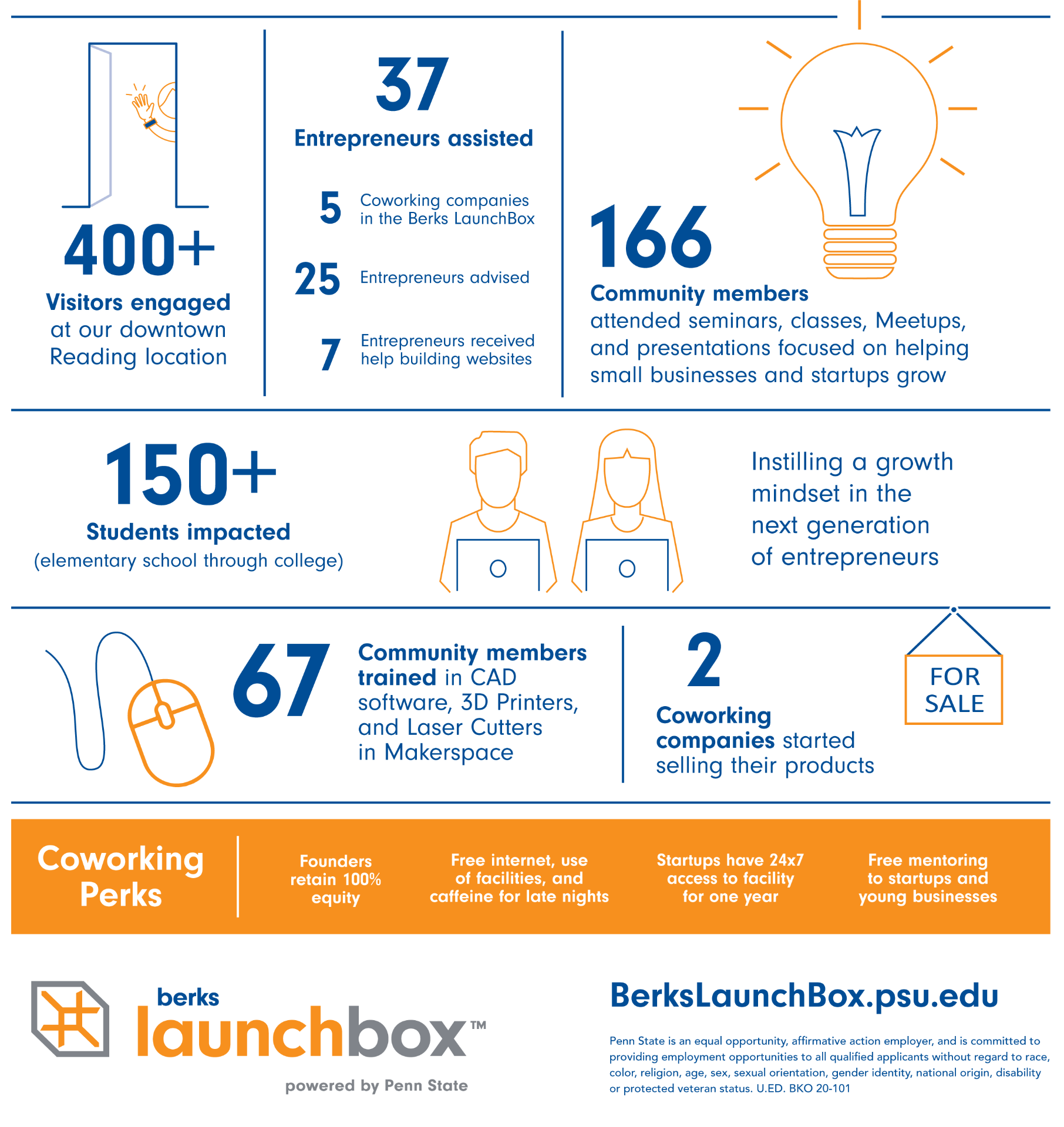 Statistics of customers served by Berks LaunchBox in 2019