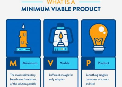 Minimum Viable Product (MVP) Creation